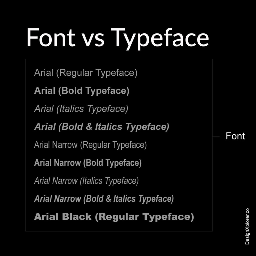 Basics in Typography - Font vs Typeface