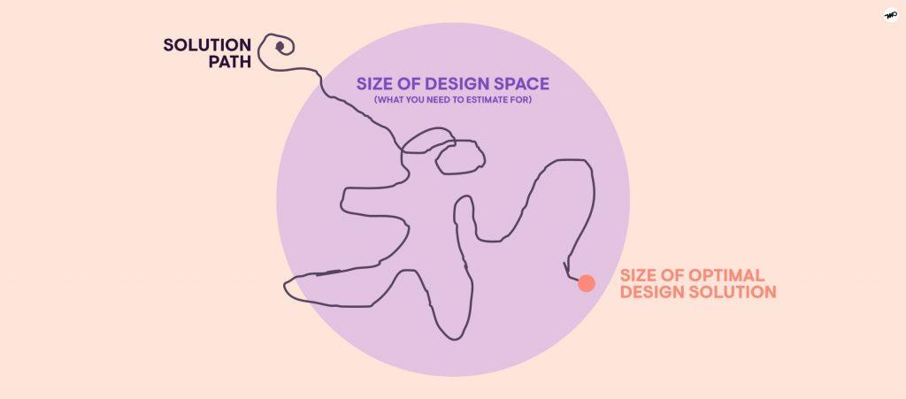 How to estimate design work